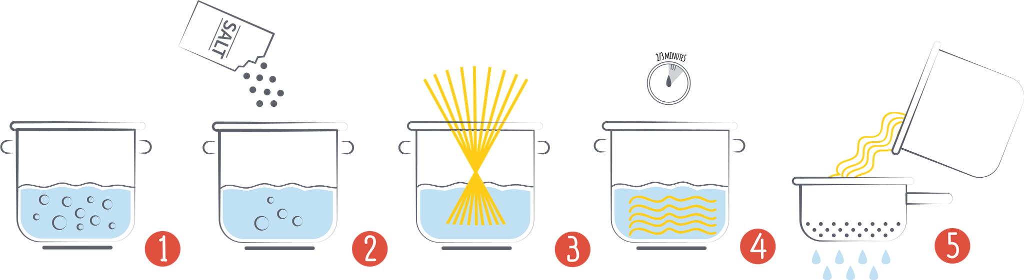 How to cook Pasta step by step
